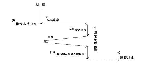 图 3. 异常处理函数终止进程运行(细化)