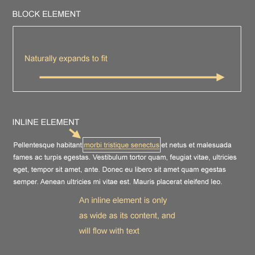 Block-inline in The Principles Of Cross-Browser CSS Coding