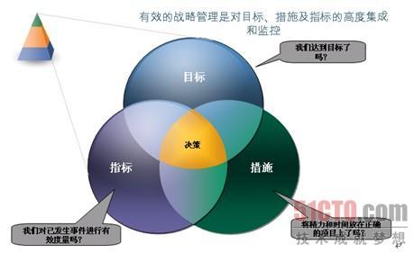 3.1.2 企业绩效管理