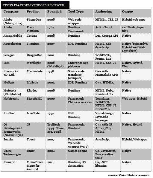 跨平台工具详解:Adobe PhoneGap - 51CTO COM