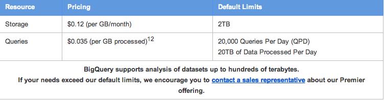 Google BigQuery价格表