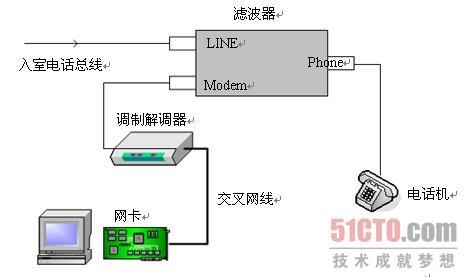 图2-36 安装adsl调制解调器后的效果