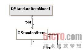 13 2 4 QStandardItemModel(2) - 51CTO COM