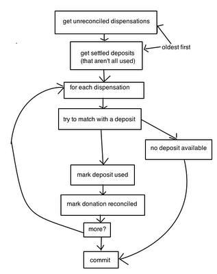 命令式编程