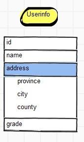 MongoDB之数据建模