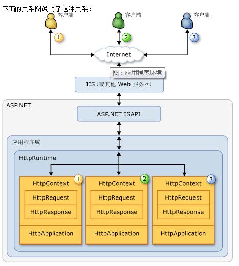 net应用程序与页面生命周期(1)