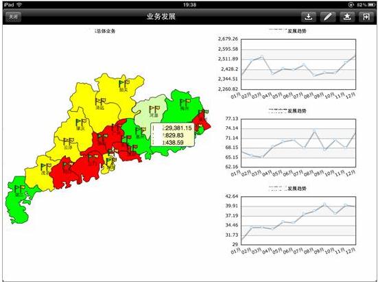 图为:不同地区业务发展和绩效显示图-掌握全局 电力调度随心所欲