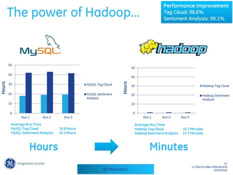 在本文中为大家介绍的是通用电气公司的hadoop成功