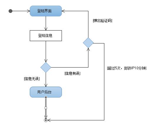 项目&管理 团队沟通利器之uml:活动图