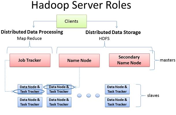 深入理解Hadoop集群和网络