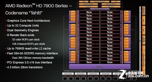年度GPU架构回顾 显示世界的2012(1)