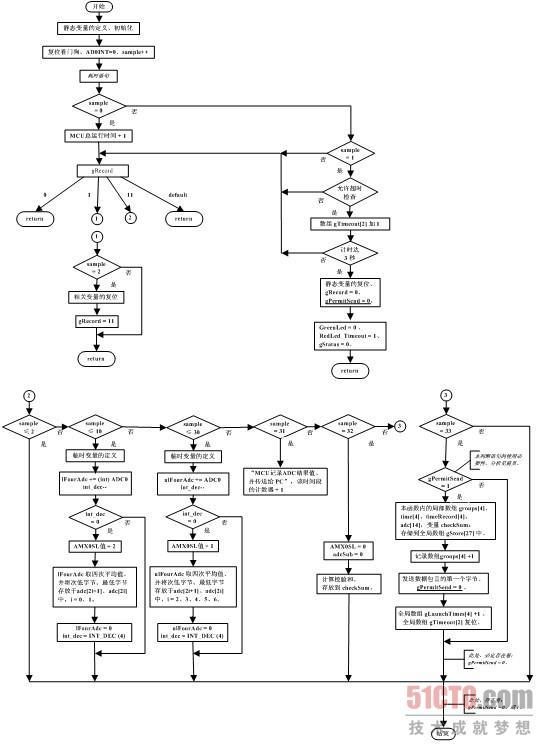 2 两个中断函数的流程图