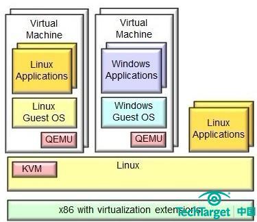 开源虚拟化之战:Xen vs.KVM