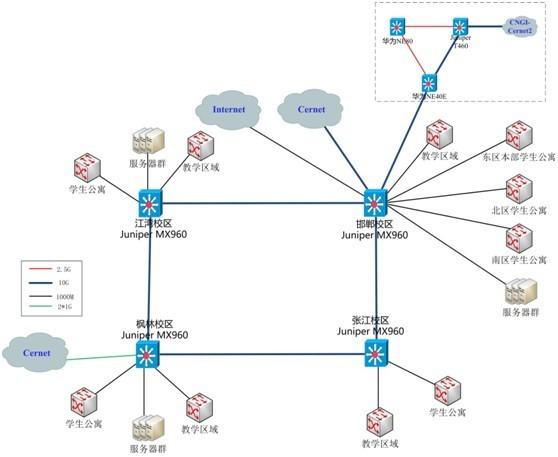 复旦大学校园网络主干拓扑-我国校园网IPv6技术相继升级为下一代互联图片