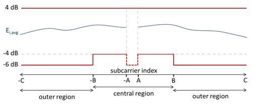 频谱平坦度 – 22.3.18.2 频谱平坦度测量每个子载波功率相对于平均功率的偏差,该测量采用 BPSK 调制包。由于与待测信号带宽相关,技术规范规定是针对每一子载波的。图5所示为VHT 数据符号某一BPSK 调制子载波i 上的平均星座功率Ei,avg 。 根据相对于子载波频率所处区域的不同,中心区域 (-B 至 B)或外围区域 (-B 至 –C 与 B 至 C),模板门限在不同情况下(以红线显示),分为±4dB 或 +4/-6dB两种情况。表 3根据发射带宽提供子