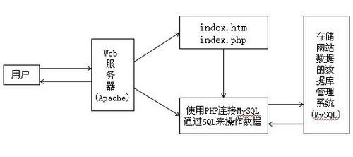 以Apache服务器为例 详解访问动态网站