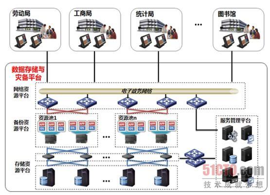数据存储与灾备方案架构图