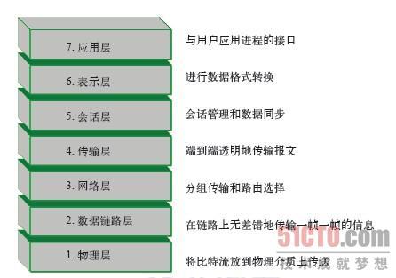 osi/rm模型是一个开放体系结构