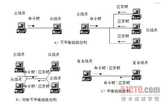标准协议hdlc 链路结构和操作方式