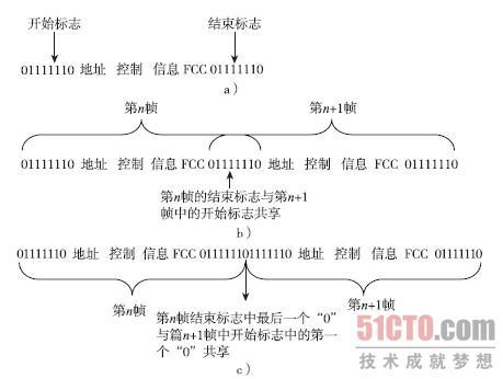 sdlc/hdlc 帧结构(1)