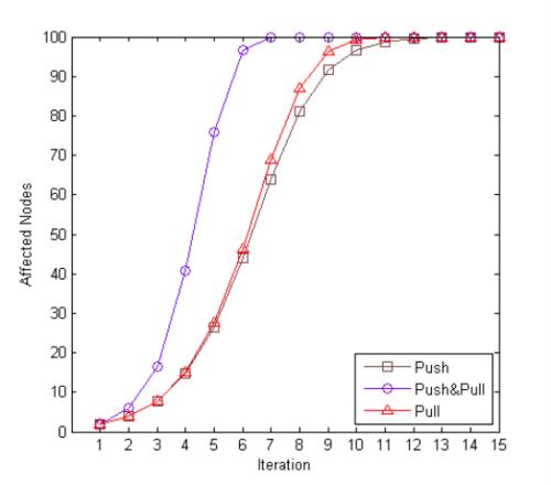 nosql数据库分布式系统算法研究(2)