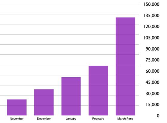 Referly的每月活跃用户数据