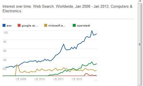 谷歌微软逼宫!亚马逊能否保住云计算王座?