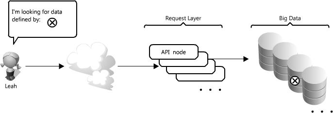 可扩展Web架构与分布式系统
